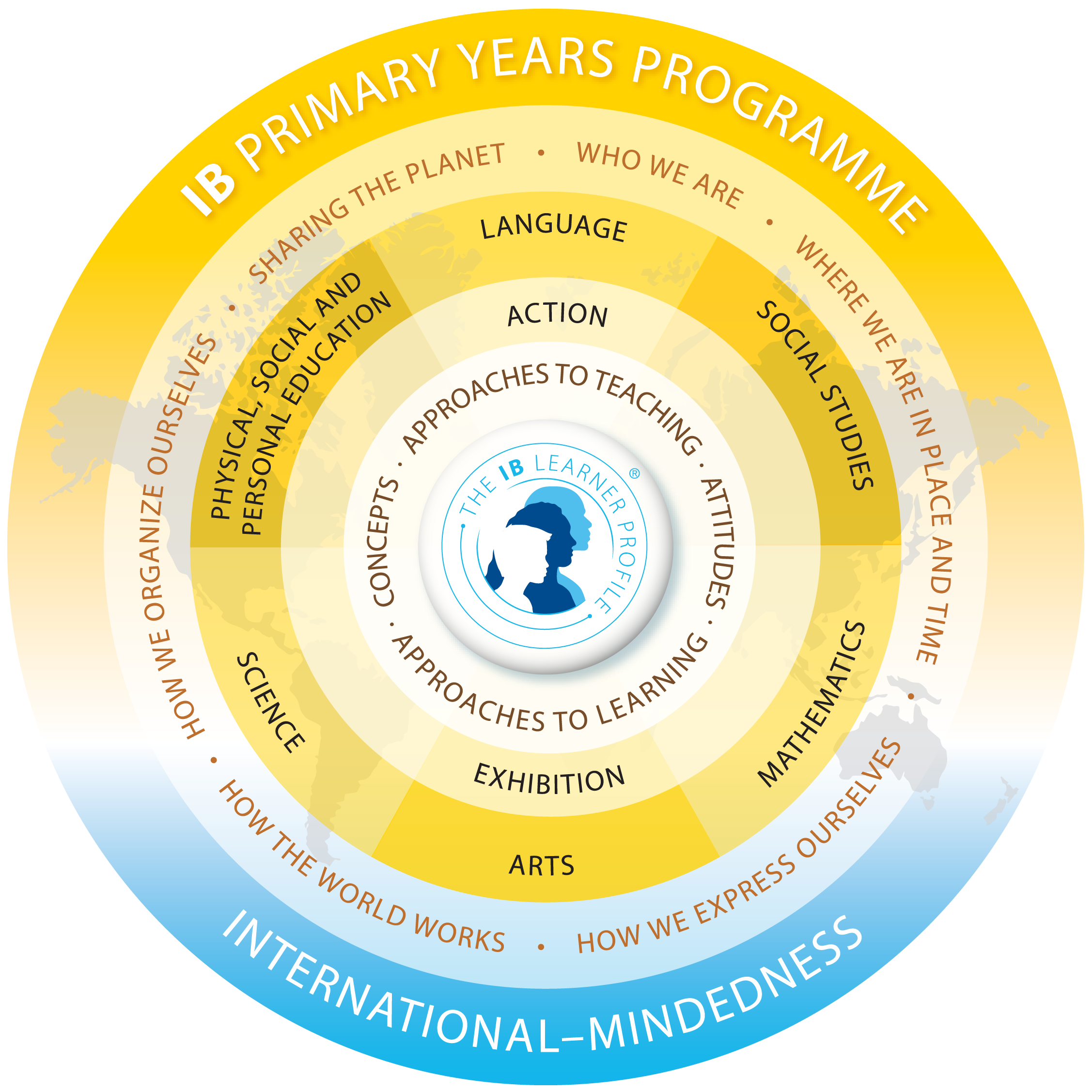 yellow circle with IB Primary Years Program